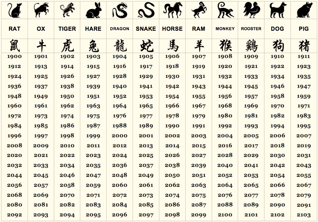 what does your chinese zodiac sign say about your personality. Black Bedroom Furniture Sets. Home Design Ideas