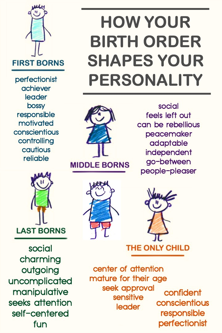 How Your Birth Order Shapes Your Personality ~