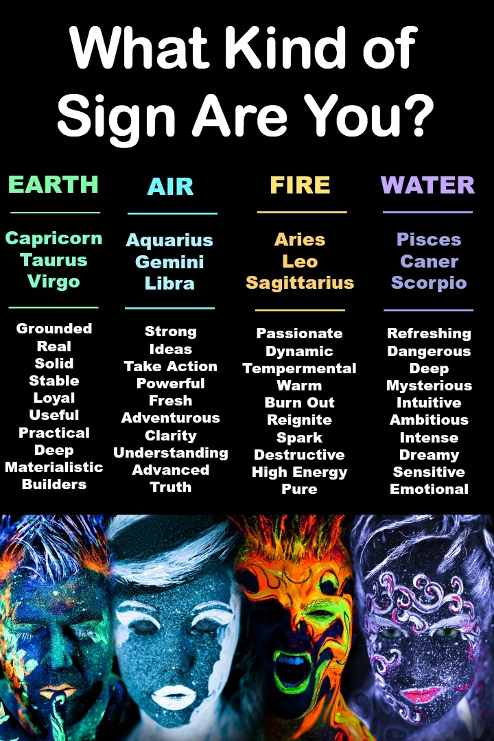 fire signs astrological